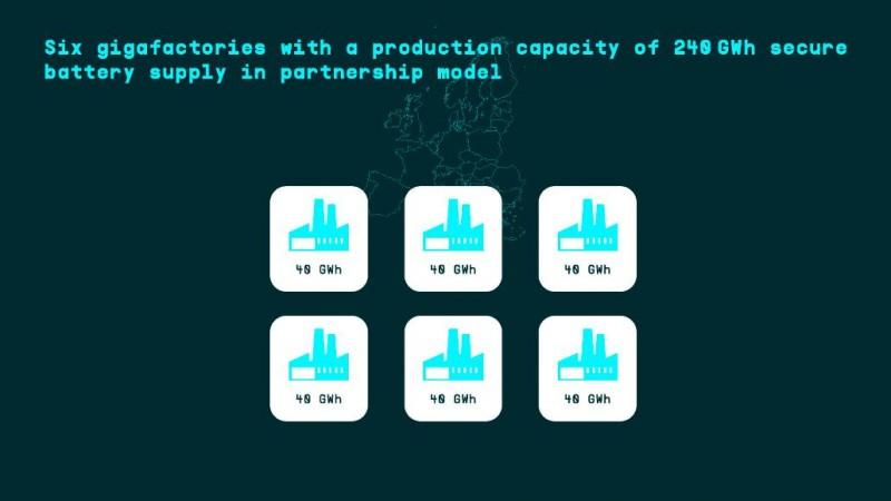폭스바겐, 배터리 및 충전 관련 기술 로드맵 발표... 기가팩토리 6곳 구축